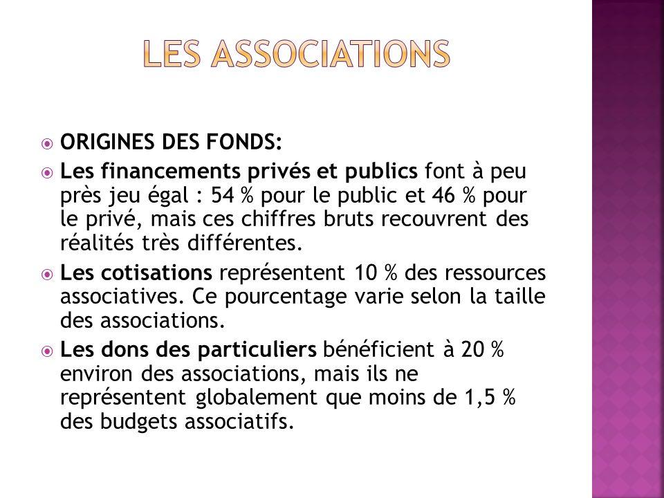 Les associations ORIGINES DES FONDS: