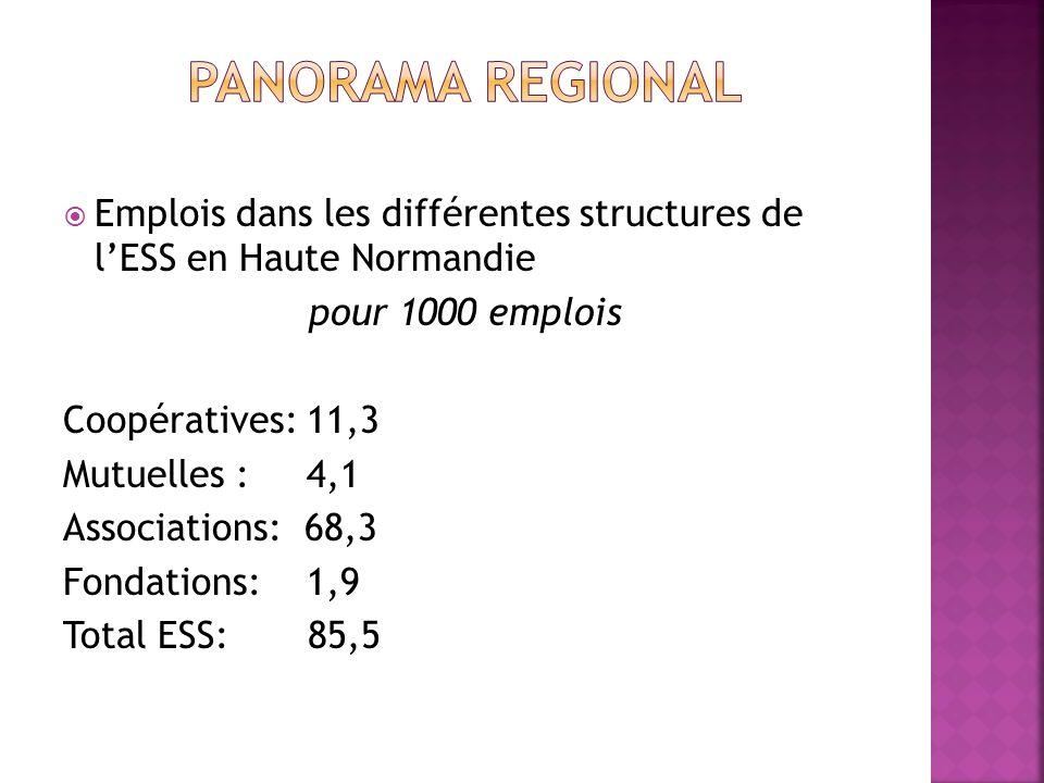 Panorama regional Emplois dans les différentes structures de l'ESS en Haute Normandie. pour 1000 emplois.