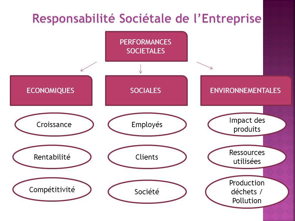 Responsabilité Sociétale de l'Entreprise