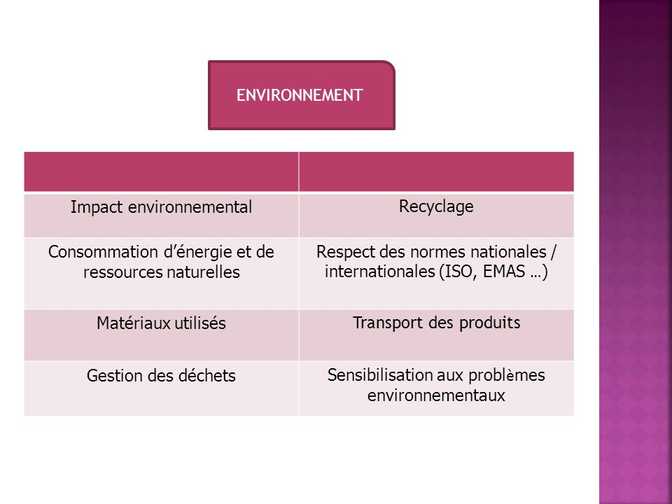 Impact environnemental Recyclage