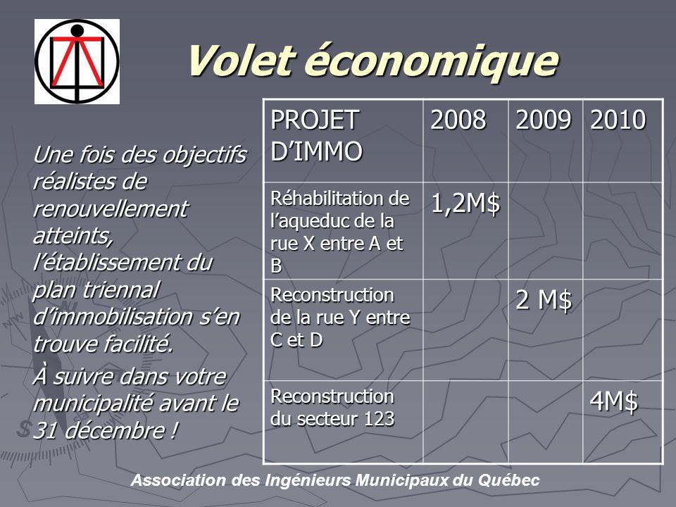 Volet économique PROJET D'IMMO 2008 2009 2010 1,2M$ 2 M$ 4M$