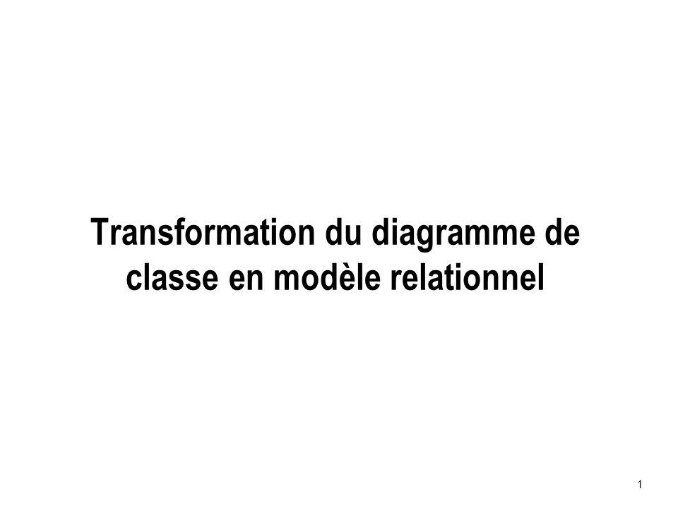 Transformation du diagramme de classe en modèle relationnel