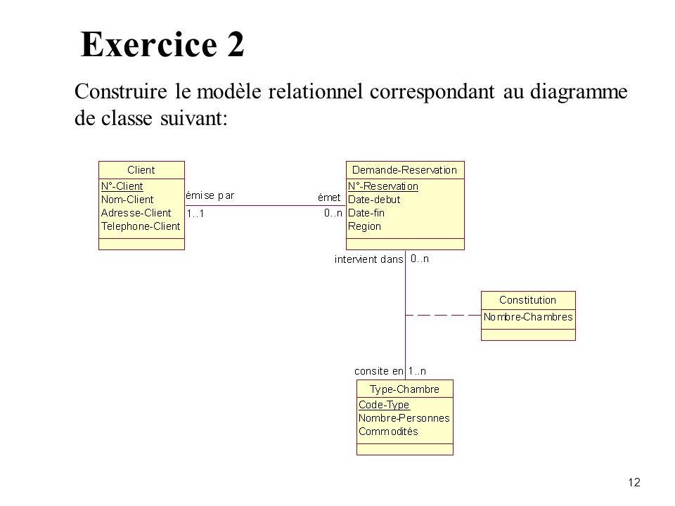 Exercice 2 Construire le modèle relationnel correspondant au diagramme de classe suivant: