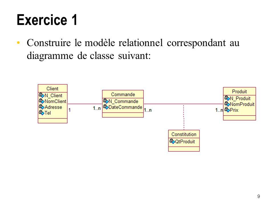 Exercice 1 Construire le modèle relationnel correspondant au diagramme de classe suivant: