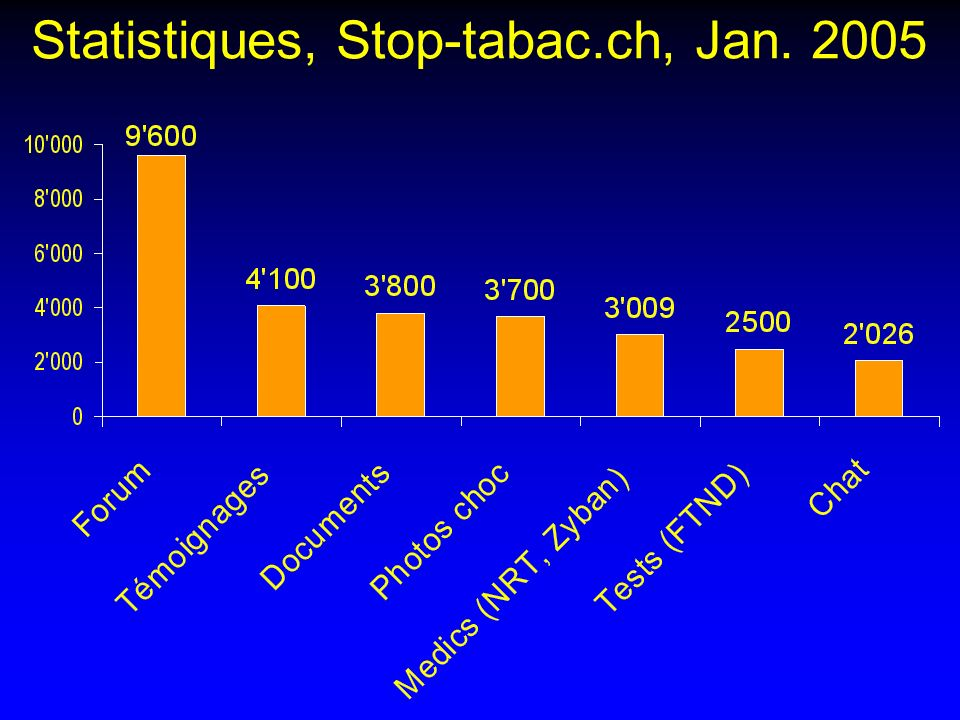 Statistiques, Stop-tabac.ch, Jan. 2005
