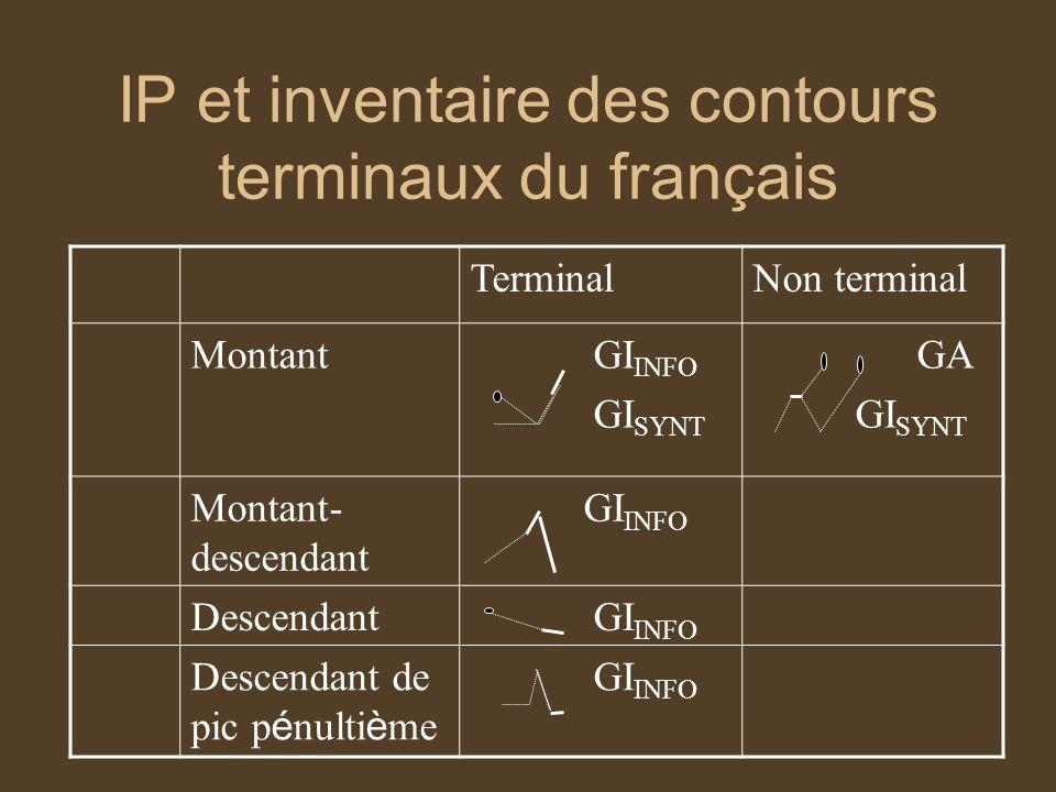 IP et inventaire des contours terminaux du français