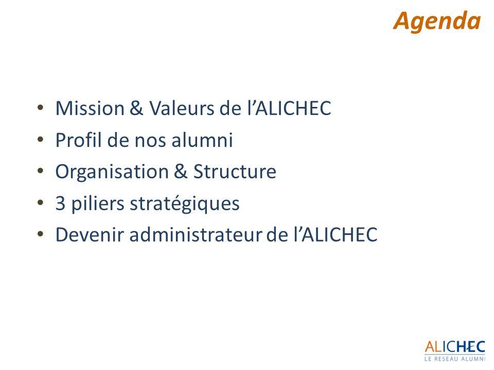 Agenda Mission & Valeurs de l'ALICHEC Profil de nos alumni