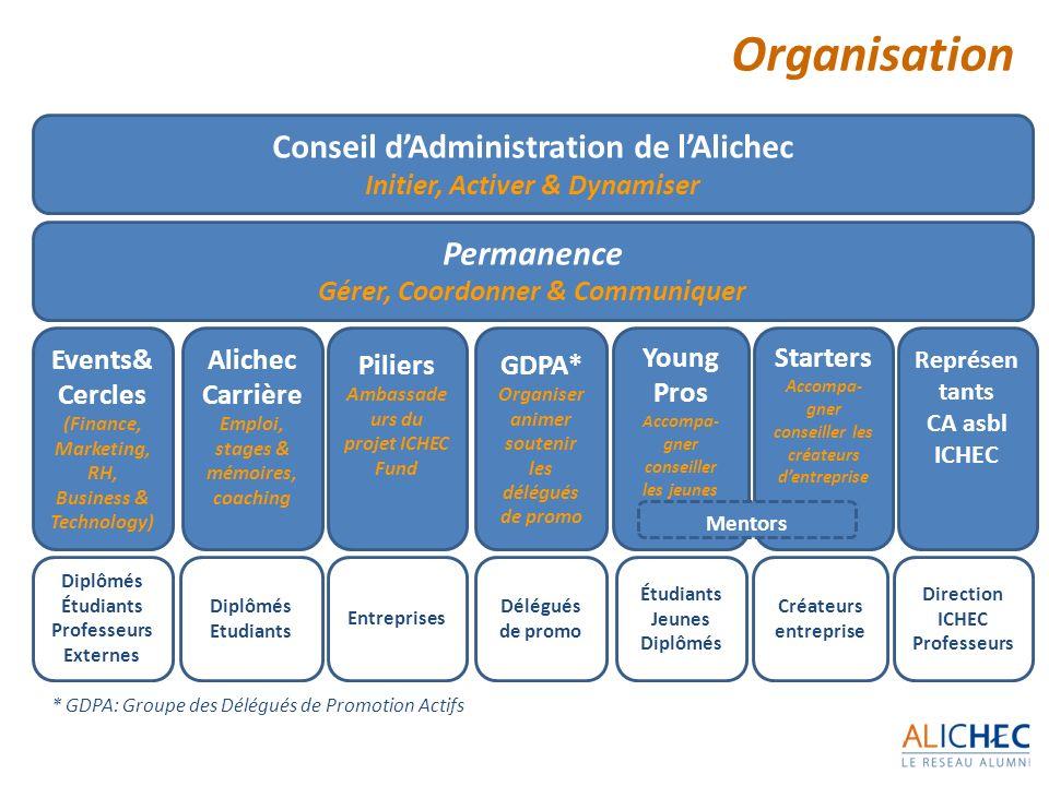 Organisation Conseil d'Administration de l'Alichec Permanence