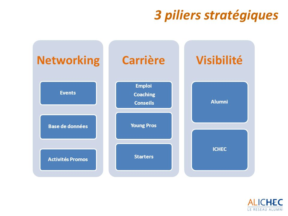 3 piliers stratégiques Networking Carrière Visibilité Emploi Events