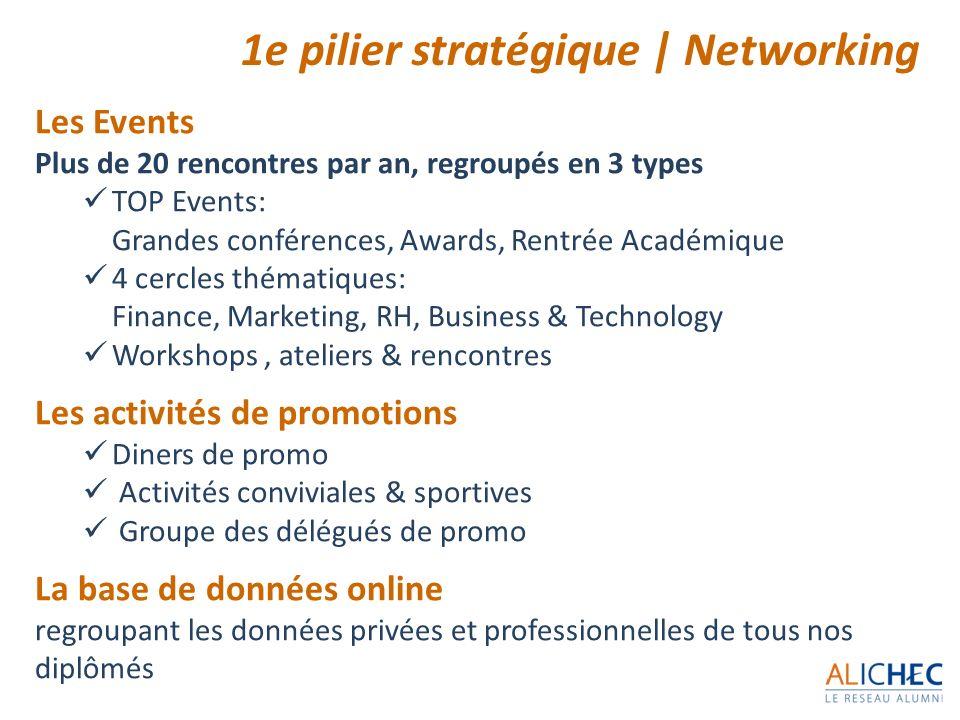 1e pilier stratégique | Networking