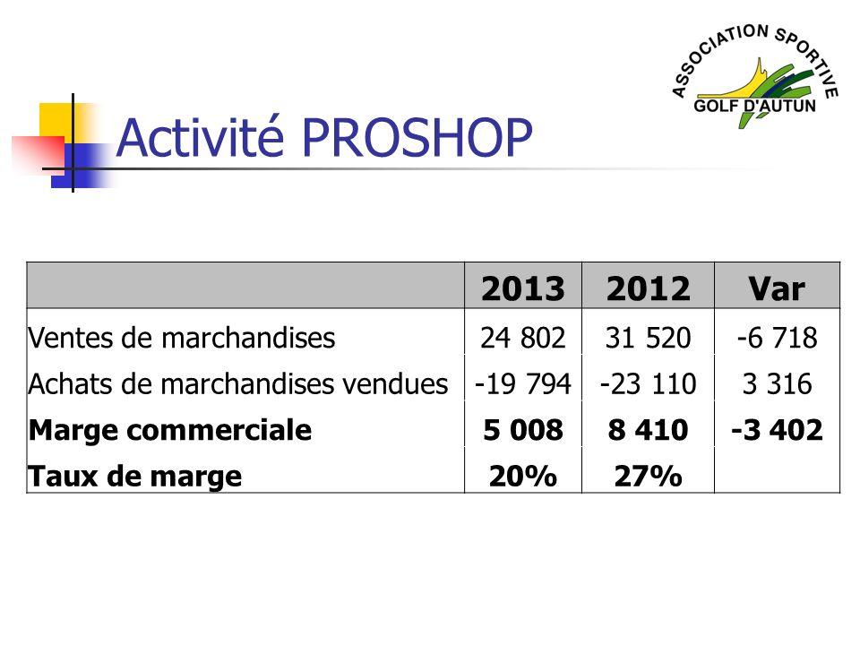 Activité PROSHOP 2013 2012 Var Ventes de marchandises 24 802 31 520