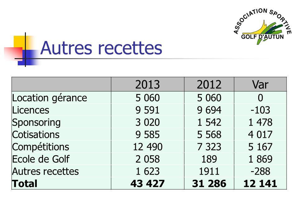 Autres recettes 2013 2012 Var Location gérance 5 060 Licences 9 591