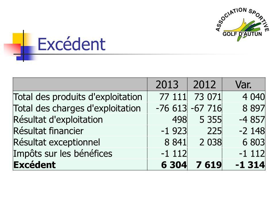 Excédent 2013 2012 Var. Total des produits d exploitation 77 111