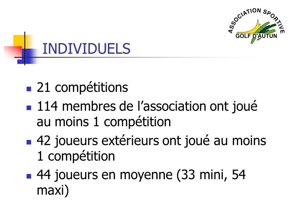 INDIVIDUELS 21 compétitions