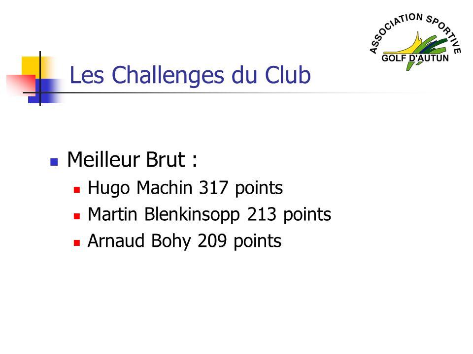 Les Challenges du Club Meilleur Brut : Hugo Machin 317 points
