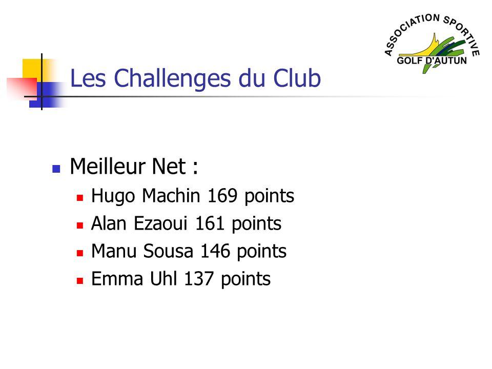 Les Challenges du Club Meilleur Net : Hugo Machin 169 points