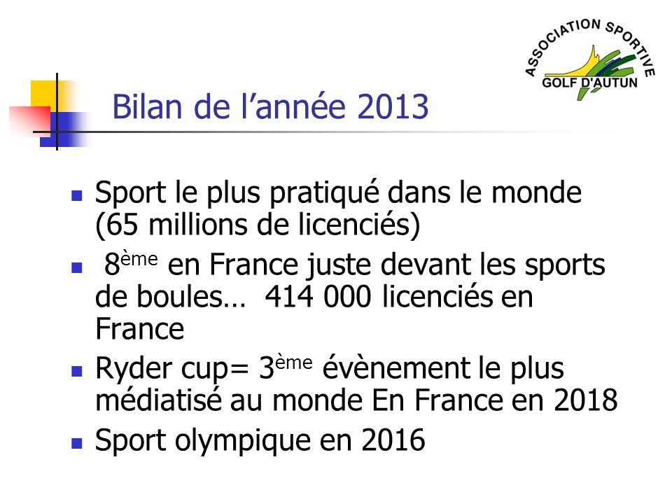 Bilan de l'année 2013 Sport le plus pratiqué dans le monde (65 millions de licenciés)