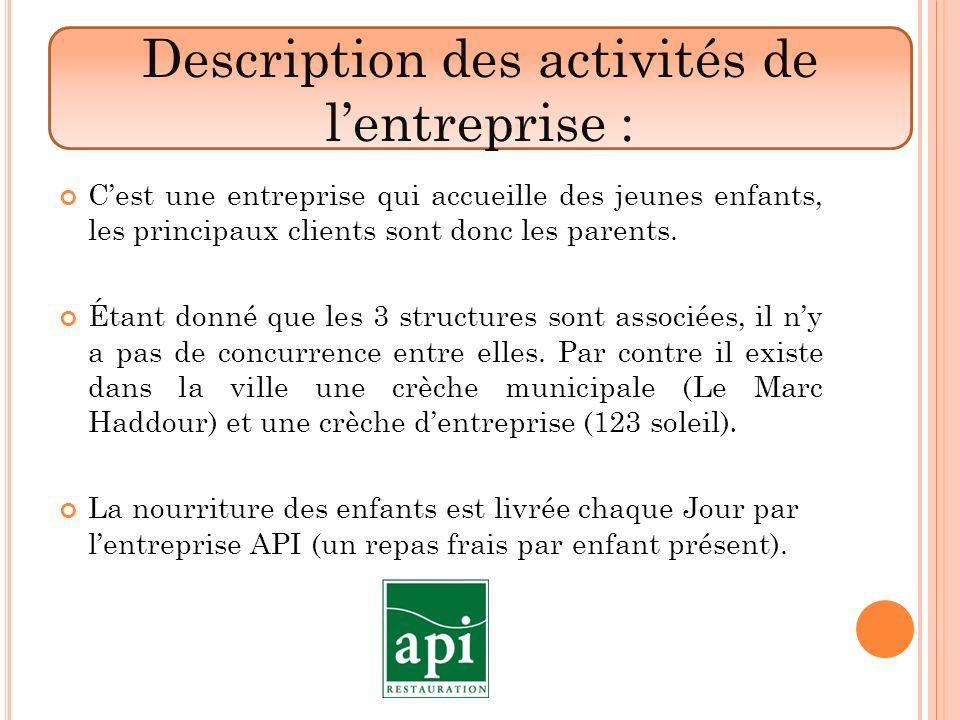Description des activités de l'entreprise :