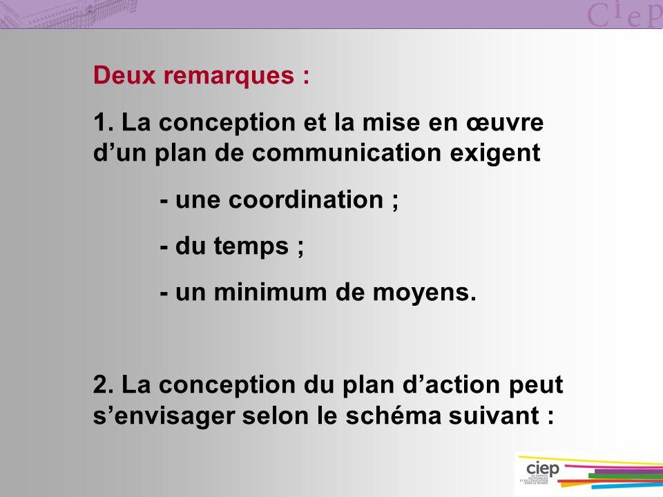 Deux remarques : 1. La conception et la mise en œuvre d'un plan de communication exigent. - une coordination ;