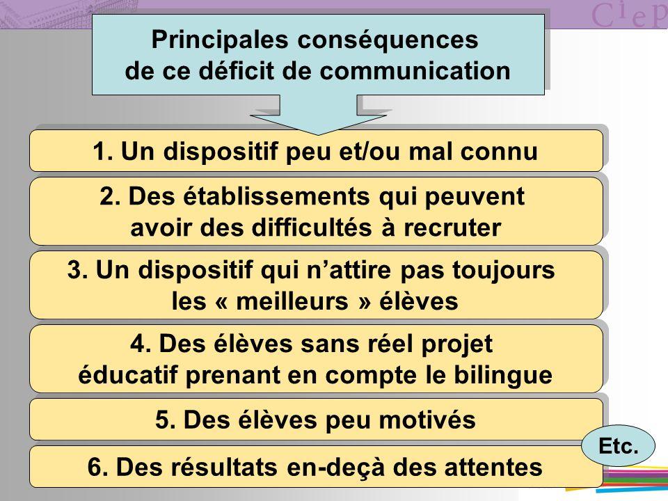 Principales conséquences de ce déficit de communication