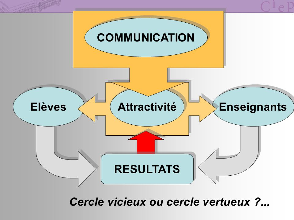 COMMUNICATION Elèves Attractivité Enseignants RESULTATS Cercle vicieux ou cercle vertueux ...