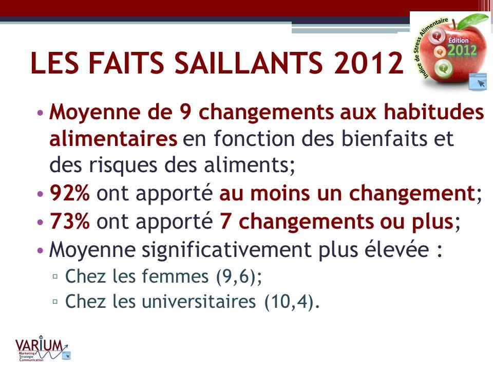 LES FAITS SAILLANTS 2012 Moyenne de 9 changements aux habitudes alimentaires en fonction des bienfaits et des risques des aliments;