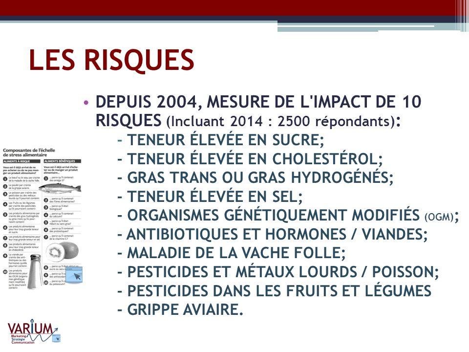 LES RISQUES DEPUIS 2004, MESURE DE L IMPACT DE 10 RISQUES (Incluant 2014 : 2500 répondants): - TENEUR ÉLEVÉE EN SUCRE;