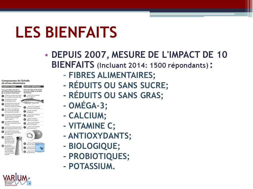 LES BIENFAITS DEPUIS 2007, MESURE DE L IMPACT DE 10 BIENFAITS (Incluant 2014: 1500 répondants) : - FIBRES ALIMENTAIRES;