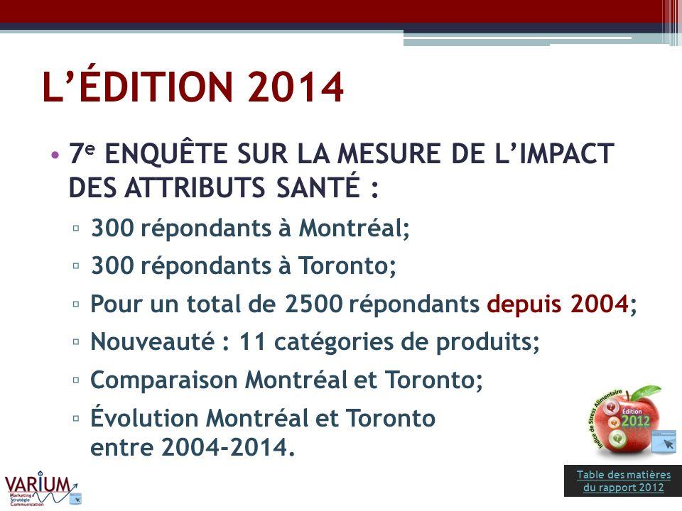 Table des matières du rapport 2012