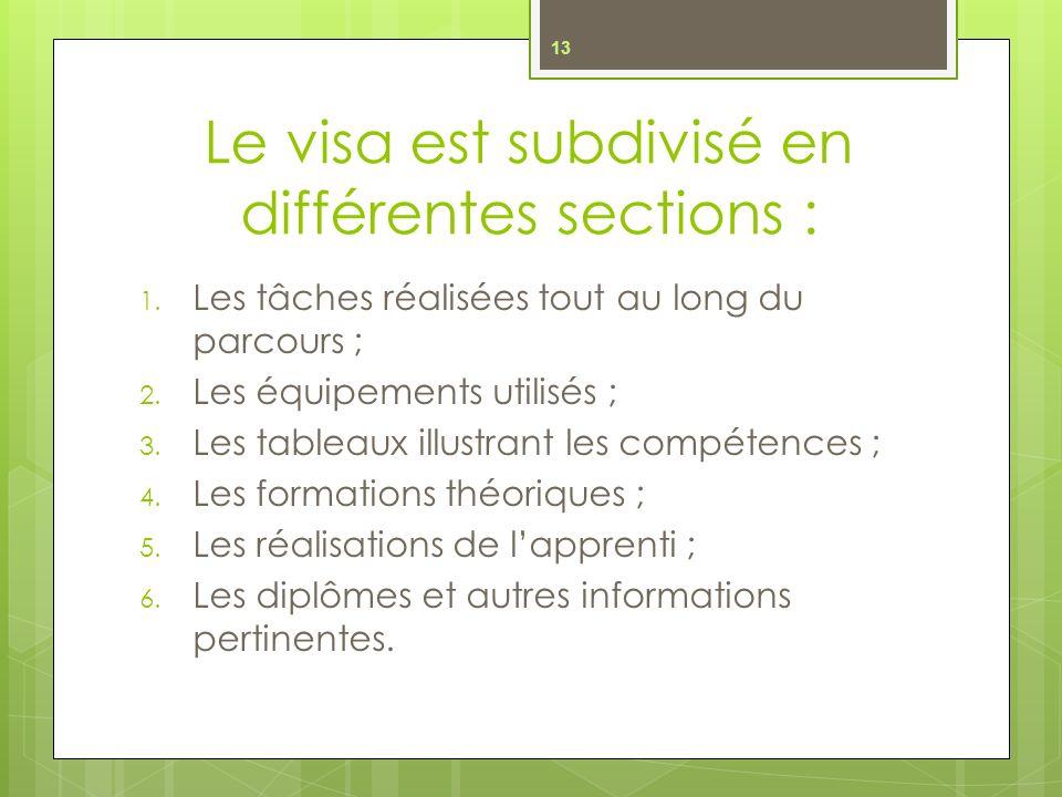 Le visa est subdivisé en différentes sections :