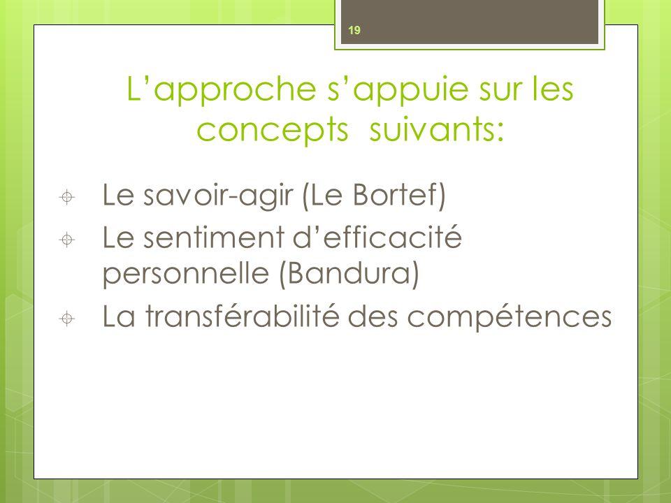 L'approche s'appuie sur les concepts suivants: