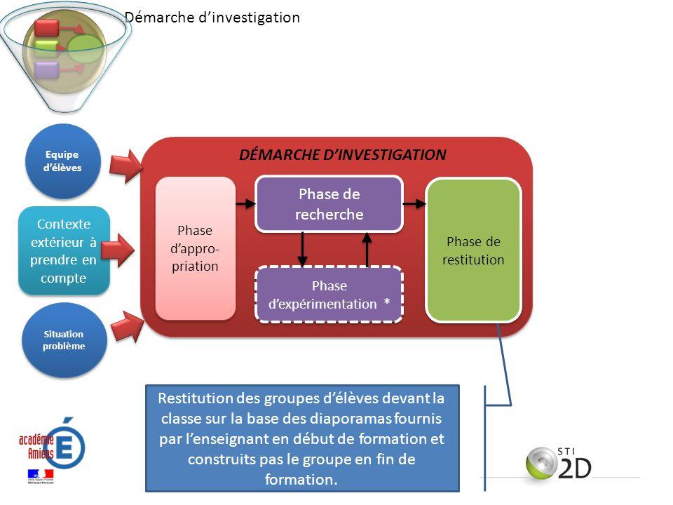 DÉMARCHE D'INVESTIGATION
