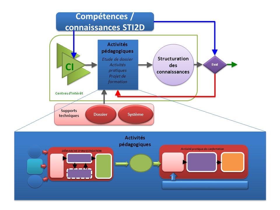 CI Compétences / connaissances STI2D Activités pédagogiques