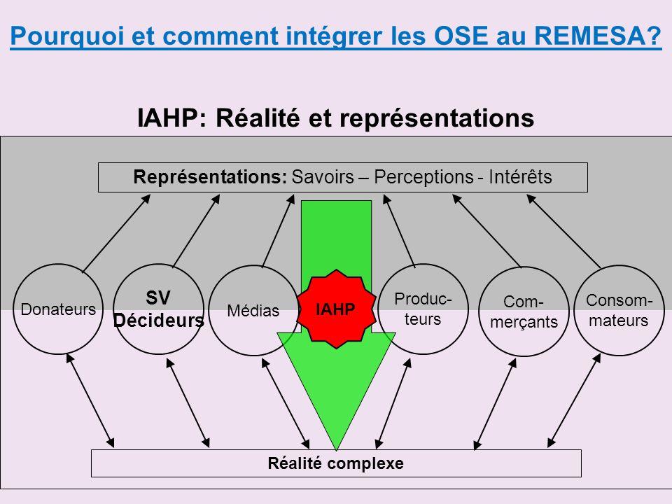 IAHP: Réalité et représentations
