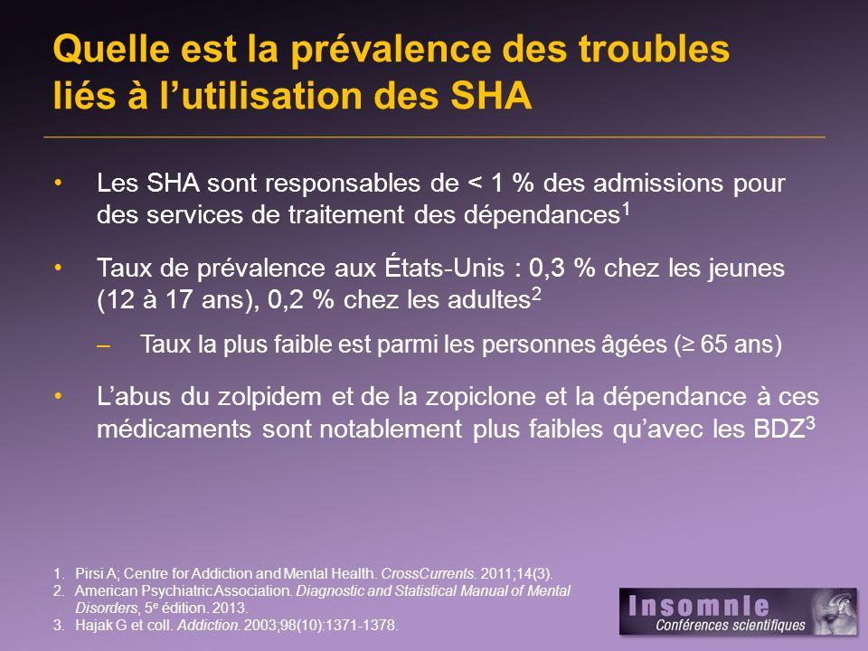 Quelle est la prévalence des troubles liés à l'utilisation des SHA