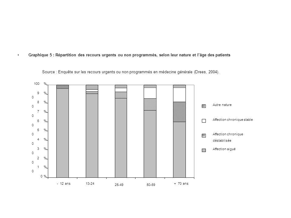Graphique 5 : Répartition des recours urgents ou non programmés, selon leur nature et l'âge des patients