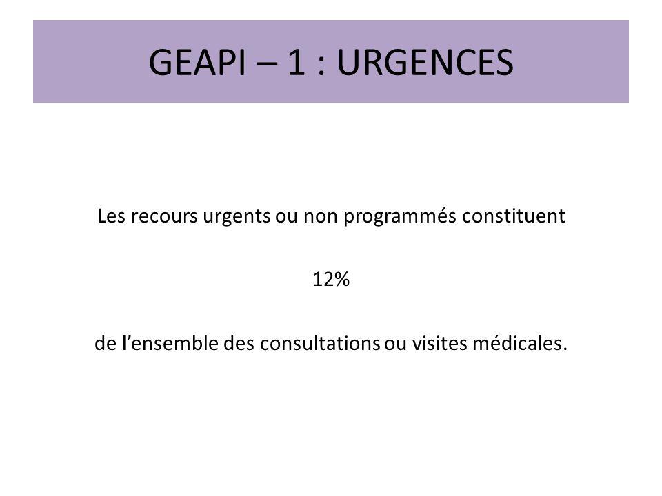 GEAPI – 1 : URGENCES Les recours urgents ou non programmés constituent