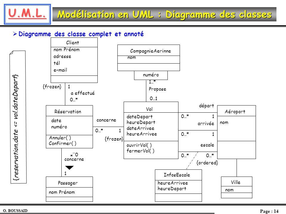 Diagramme des classe complet et annoté
