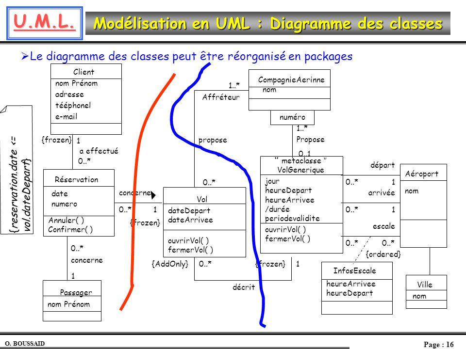 Le diagramme des classes peut être réorganisé en packages