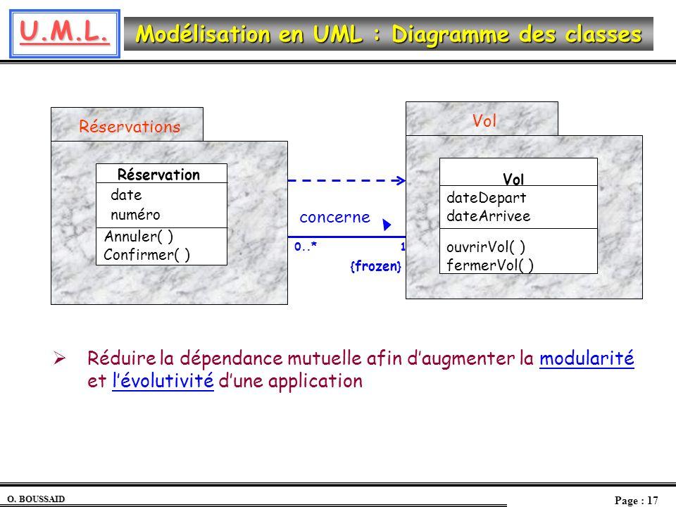 0..* 1. concerne. {frozen} Réservation. Annuler( ) Confirmer( ) date. numéro. Réservations.