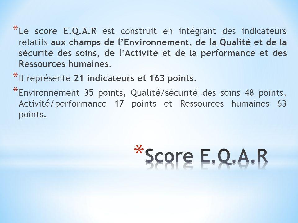 Le score E.Q.A.R est construit en intégrant des indicateurs relatifs aux champs de l'Environnement, de la Qualité et de la sécurité des soins, de l'Activité et de la performance et des Ressources humaines.
