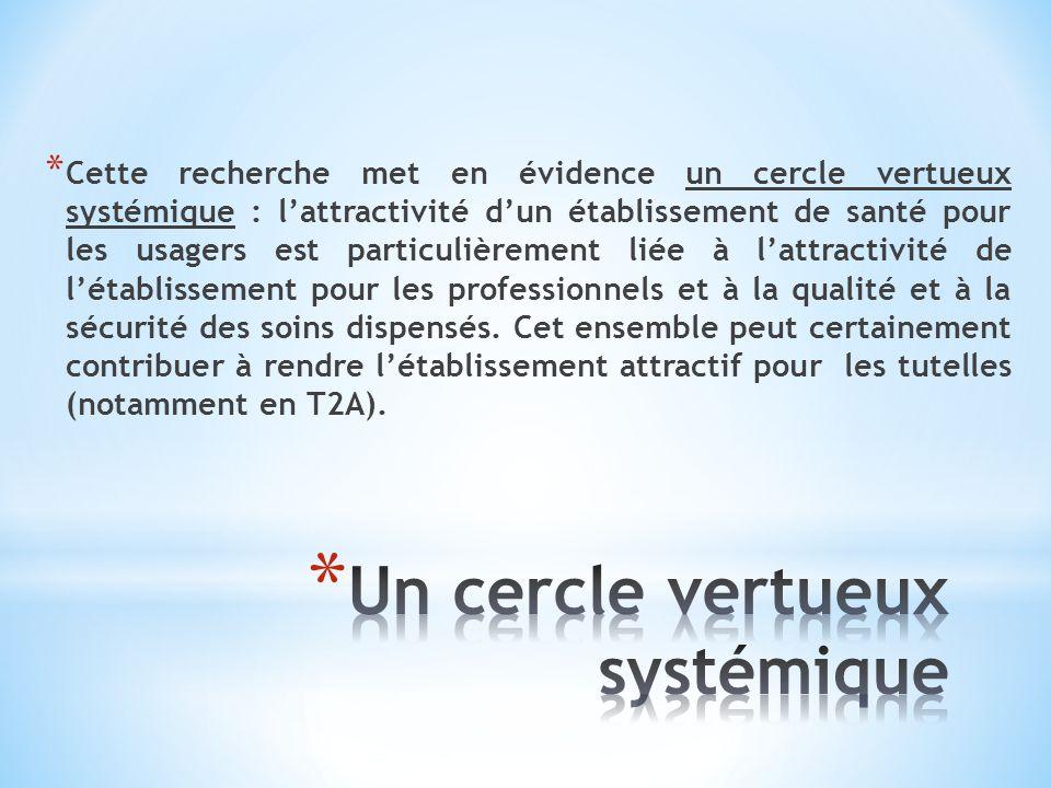 Un cercle vertueux systémique