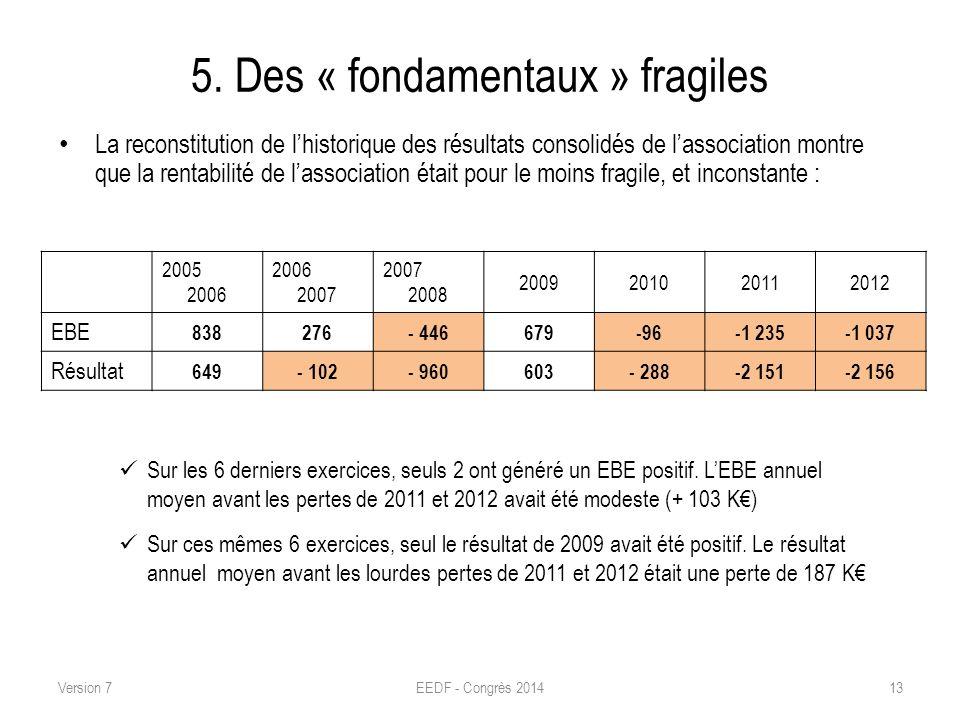 5. Des « fondamentaux » fragiles