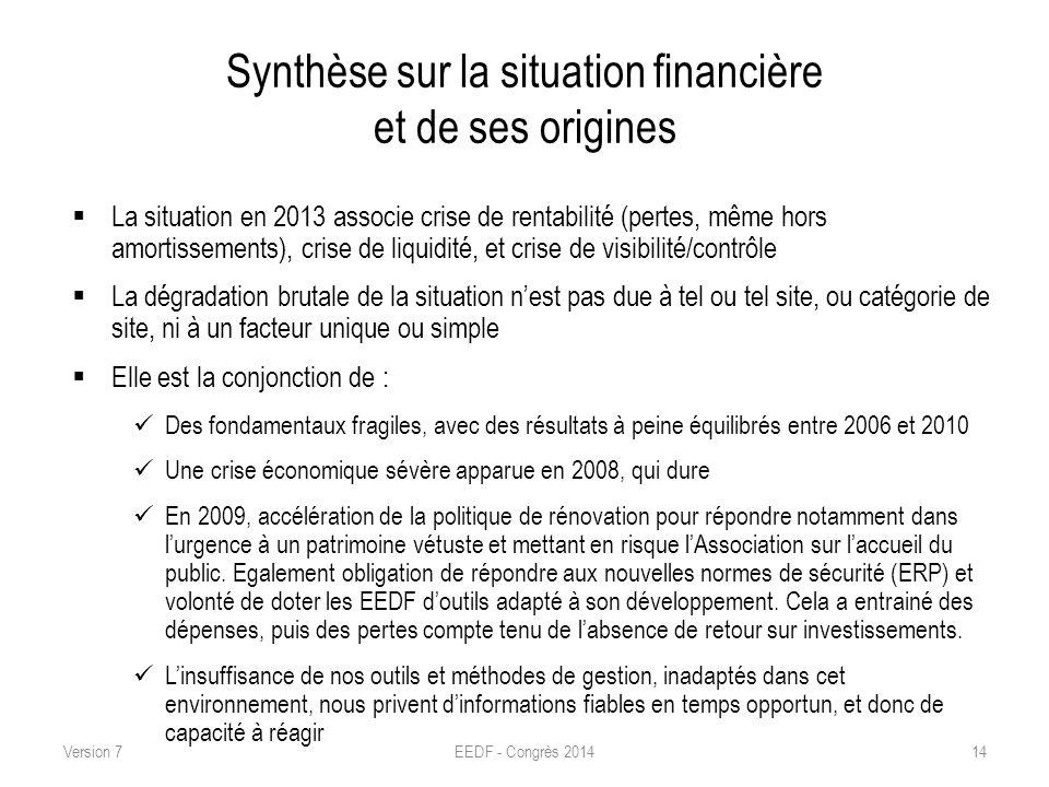 Synthèse sur la situation financière et de ses origines