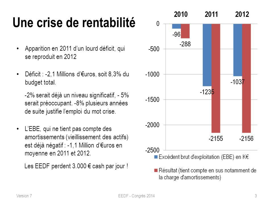 Une crise de rentabilité