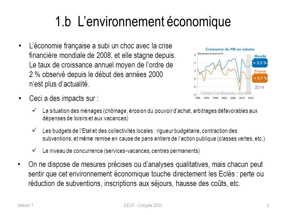 1.b L'environnement économique