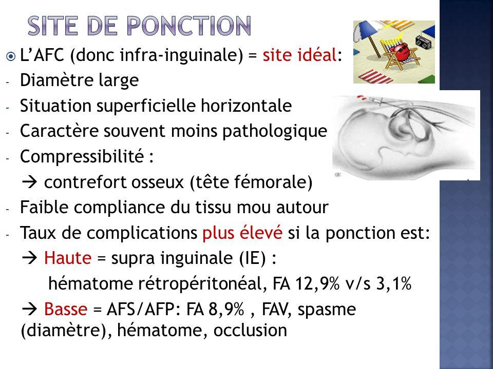 Site de ponction L'AFC (donc infra-inguinale) = site idéal: