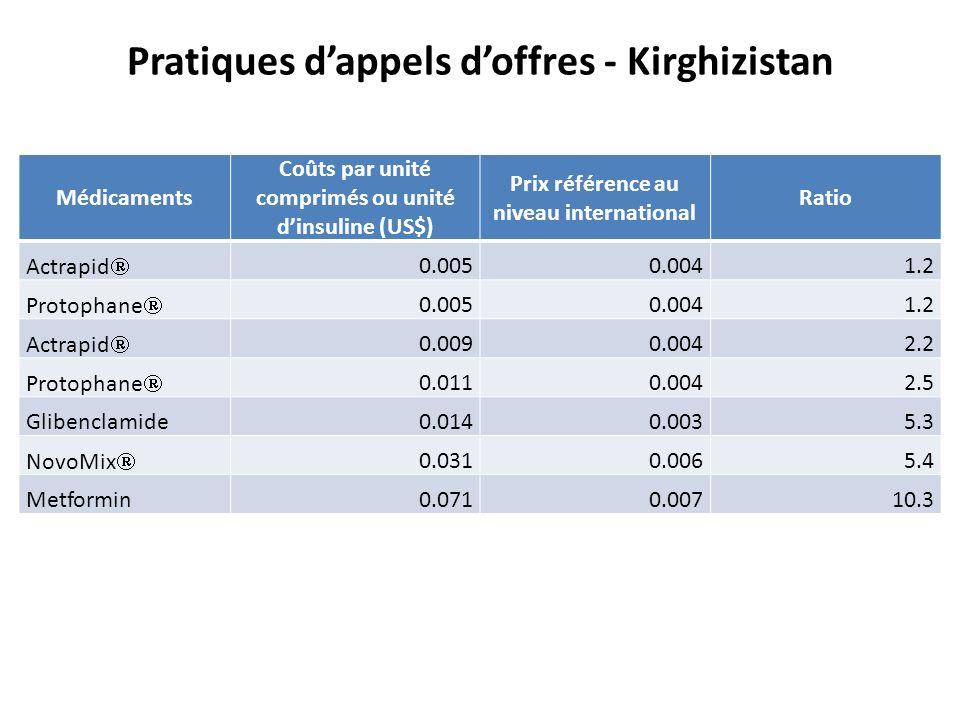 Pratiques d'appels d'offres - Kirghizistan