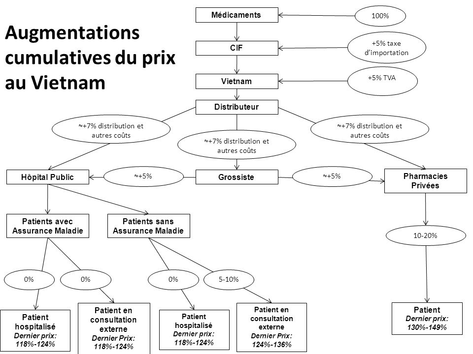 Augmentations cumulatives du prix au Vietnam
