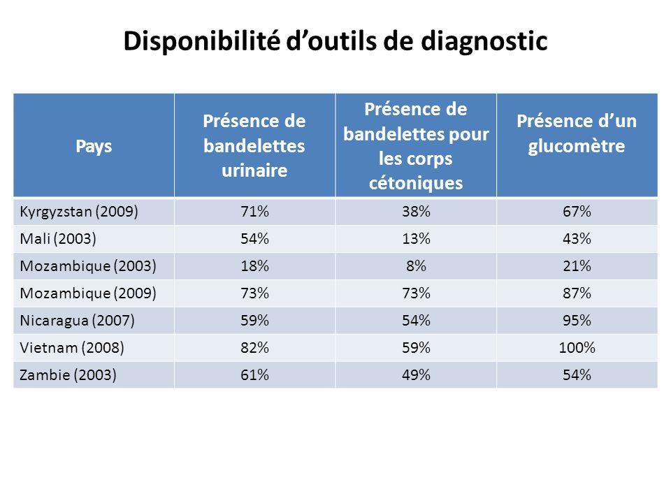 Disponibilité d'outils de diagnostic